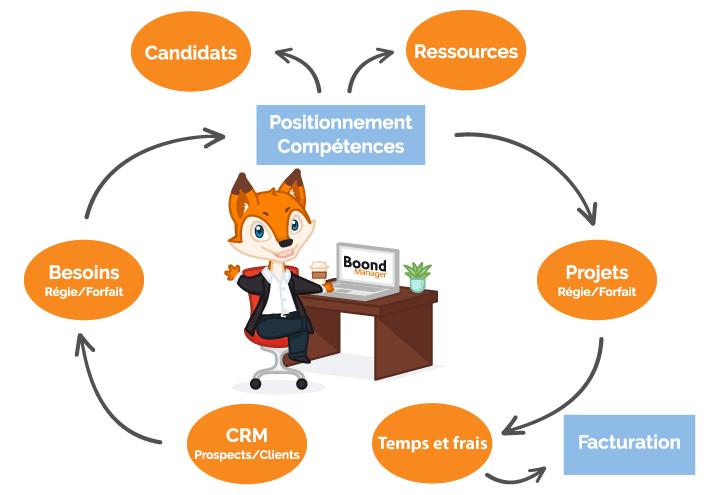 Schéma de fonctionnement BoondManager, ERP pour SSII, ESN, cabinets de conseil