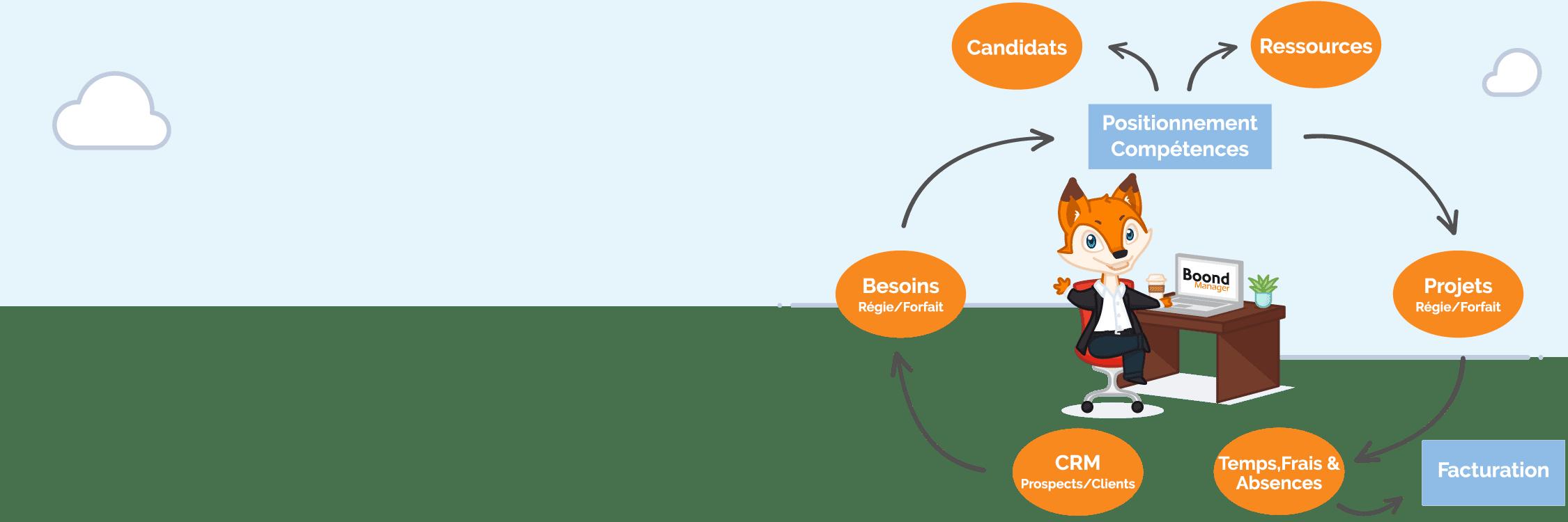 boondmanager-headers-workflow-desk-new